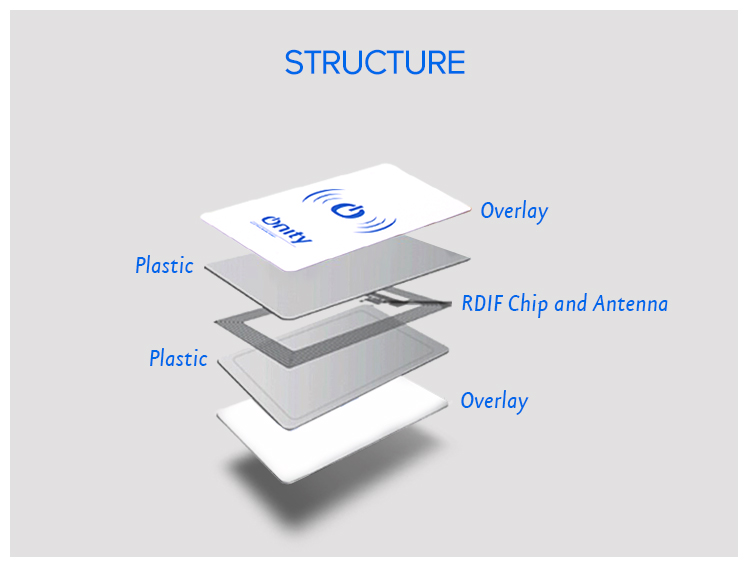 RFID Contactless Cards – RFID card, Proximity Card of ... | 750 x 577 jpeg 84kB