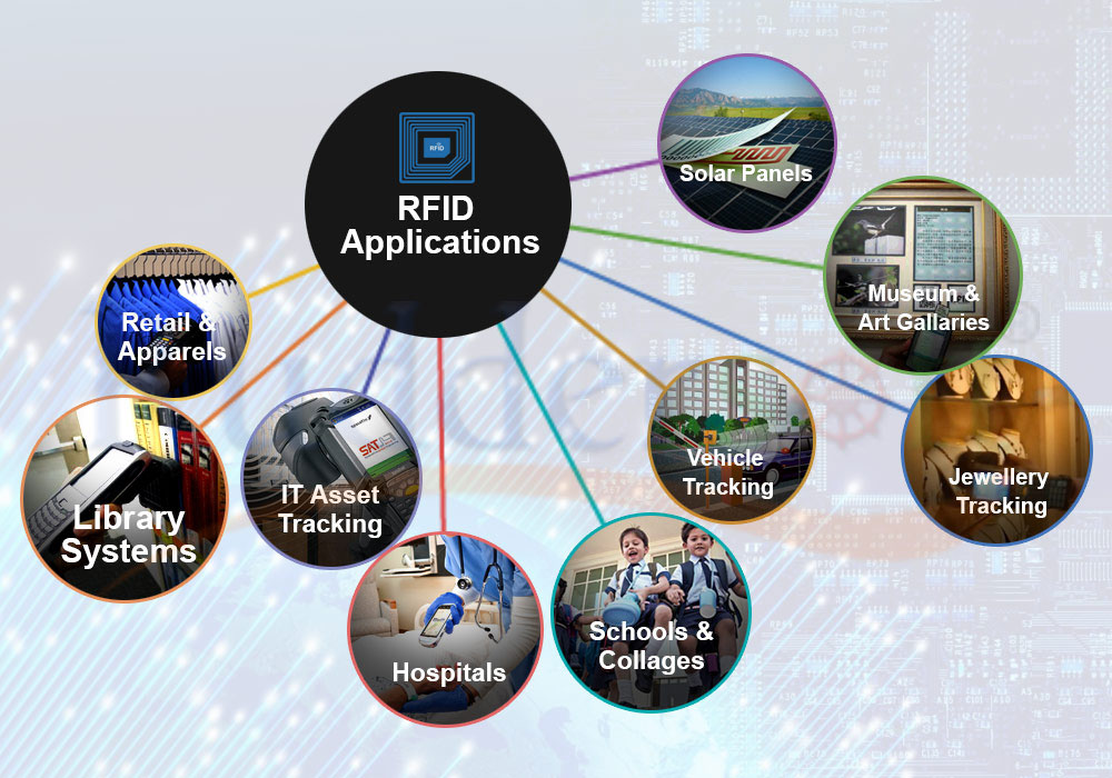 rfid applications You understand the basics of rfid, but now what do you do with all that knowledgedon't sit on it here's a list of how rfid is used in real world applications, so use these ideas to spark your creative juices so you can use rfid in your own solutions.
