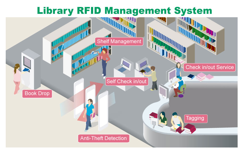 rfid library management system in the philippines Radio frequency identification in libraries collection management and security in librar- behind the first rfid library system was taken.